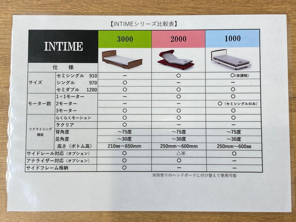 インタイムシリーズ1000、2000、3000比較表